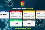 Covid Sicilia, la situazione negli ospedali oggi: in calo ricoveri e pazienti in Terapia Intensiva – I DATI