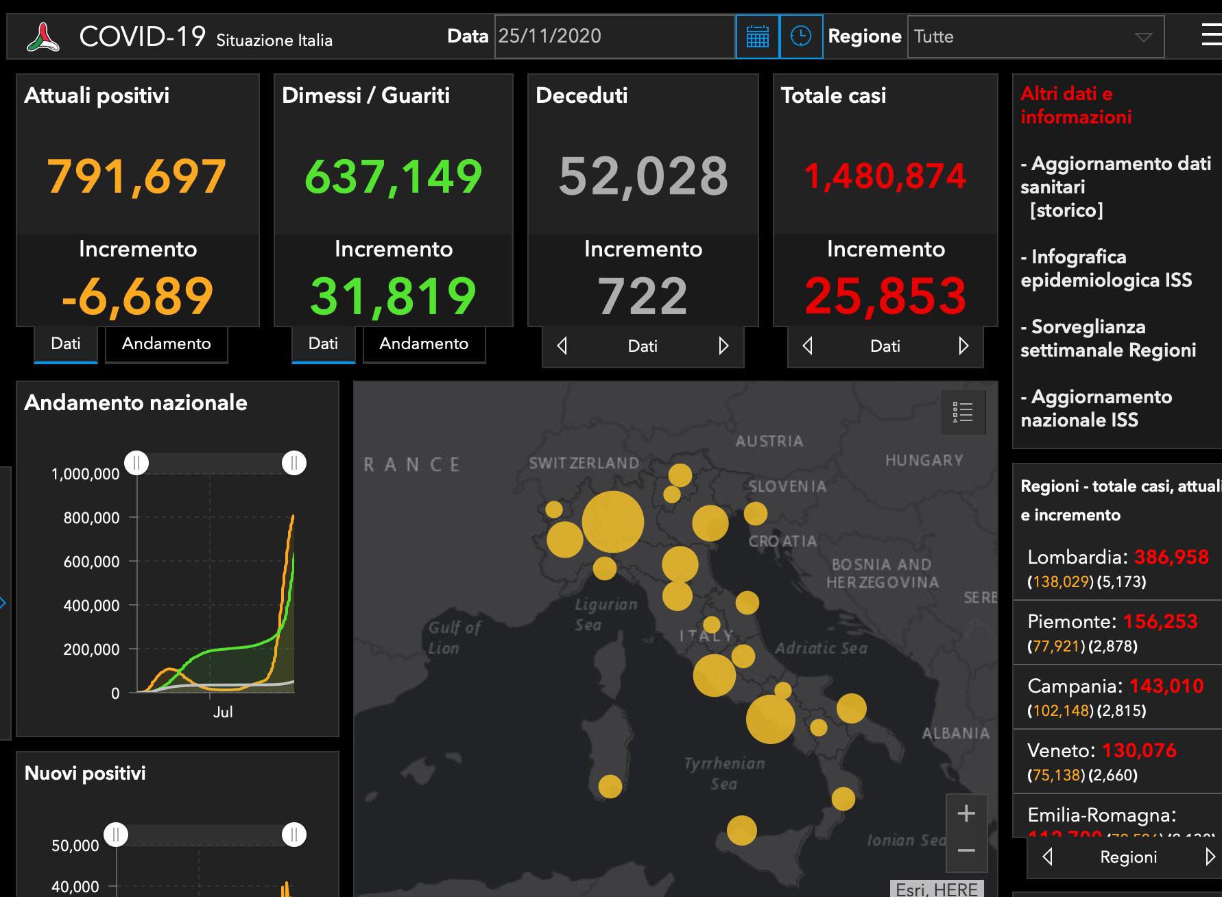 Coronavirus Italia, il bollettino di oggi: aumentano i casi (+25.853) ma scendono gli attuali positivi (-6.689)