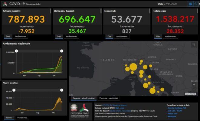 Coronavirus Italia, aumentano ancora i decessi: +827 morti. Boom di guariti e drastico calo di attualmente positivi