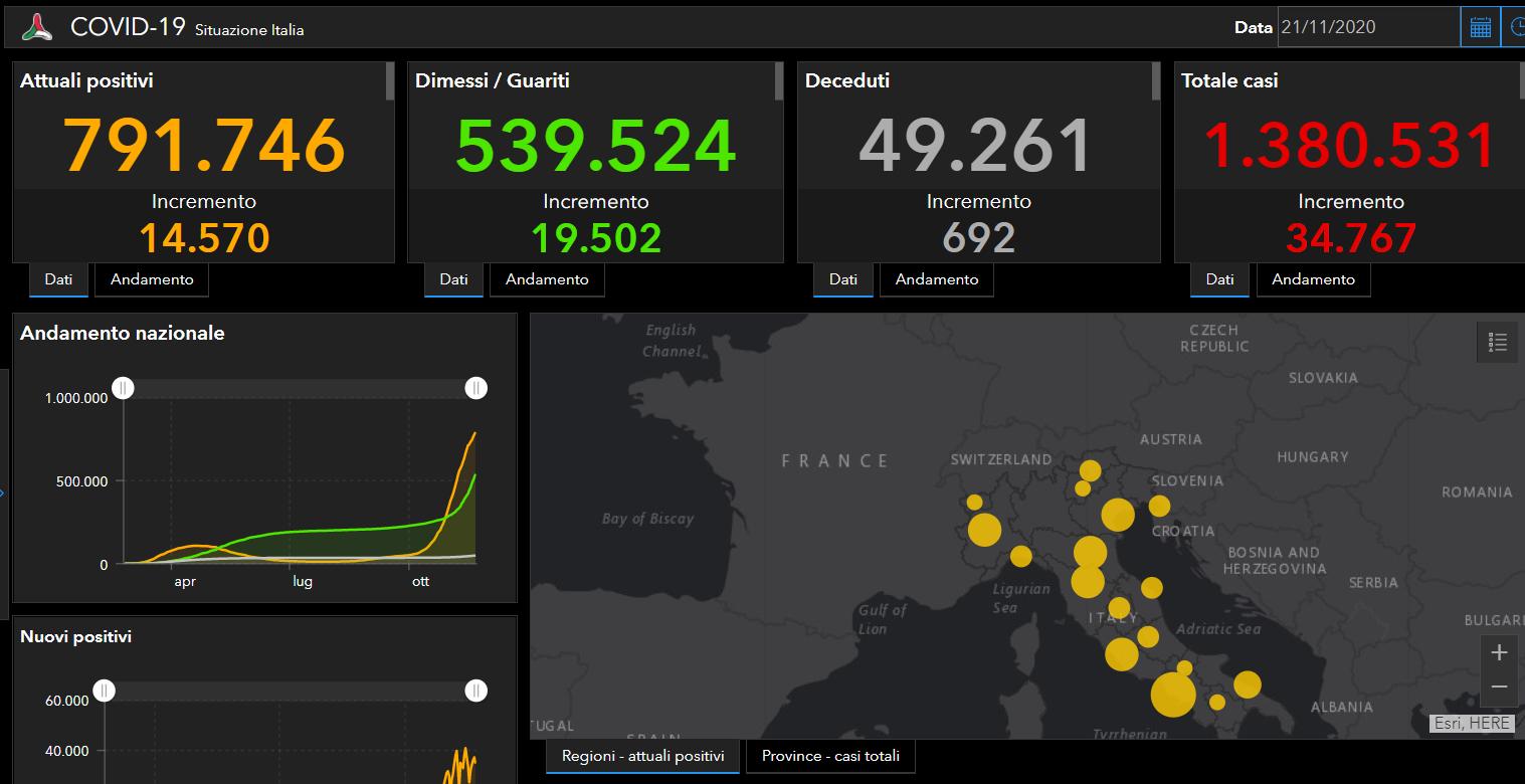 Coronavirus Italia, ancora numeri in salita: +34.767 positivi, +19.502 guariti e 692 decessi