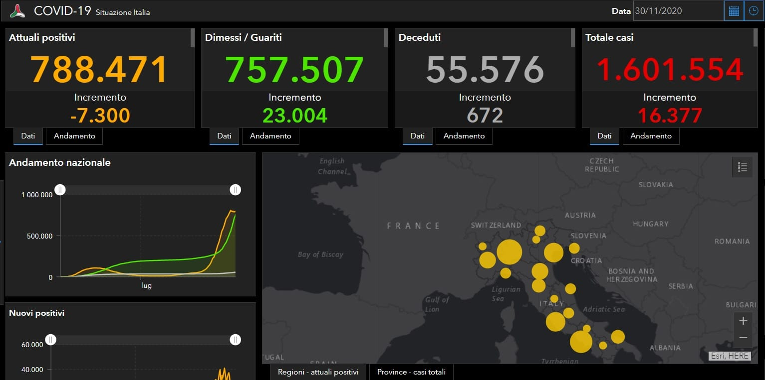 Coronavirus Italia, dati in leggero miglioramento: +16.377 positivi, +23.004 guariti e 672 decessi