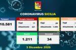 Coronavirus in Sicilia: Catania detiene il triste primato con 663 positivi; 28 nuovi ricoveri: uno in Terapia Intensiva
