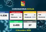 Coronavirus Sicilia, la situazione negli ospedali oggi: 23 ricoveri in meno, 220 persone in Terapia Intensiva