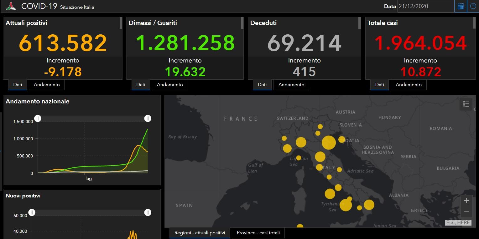 Coronavirus Italia, l'aggiornamento di oggi: 10.872 positivi e 19.632 guariti, 415 morti