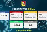 Coronavirus Sicilia, diminuiscono i ricoveri nell'Isola: solo oggi sono 39 meno, -5 nelle Terapie Intensive