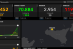 Covid Sicilia, bollettino 16 gennaio: quasi 2mila nuovi contagi e 38 morti. Catania prima per contagi – DATI