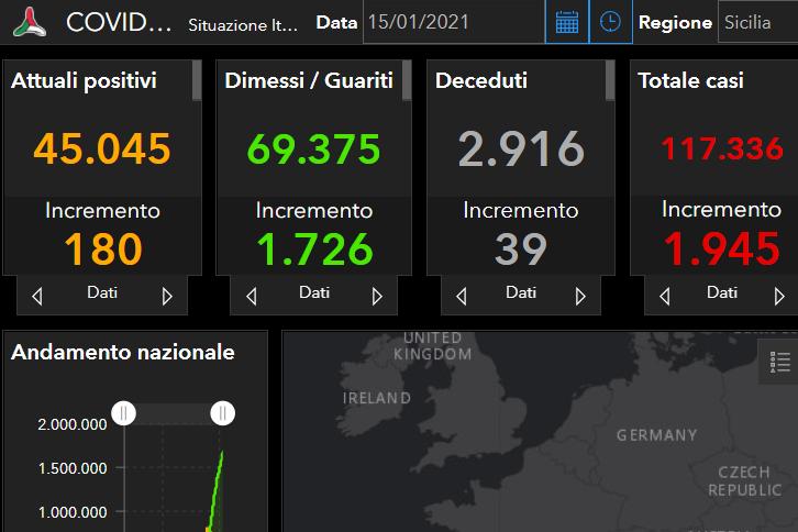 Coronavirus Sicilia, il bollettino del 15 gennaio: 1.945 positivi, 1.726 guariti, 39 morti. Catania ancora in cima alla lista