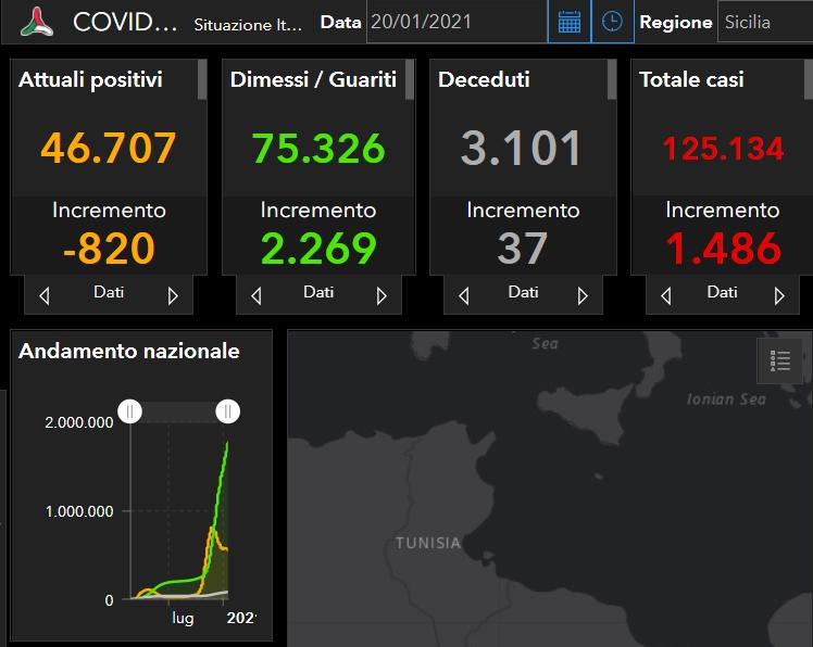 Coronavirus Sicilia, il bollettino del 20 gennaio: 1.486 positivi in più, 2.269 guariti e 37 morti. Catania ancora in testa