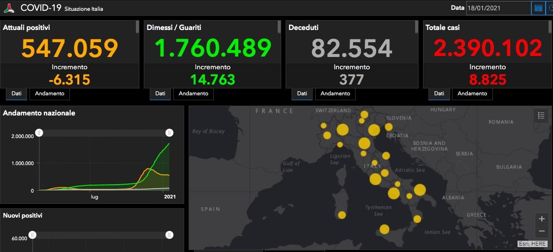 Coronavirus Italia, i DATI del 18 gennaio aggiornati: 377 i deceduti, 8.825 i positivi nelle ultime 24 ore