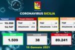 Covid Sicilia, i DATI dagli ospedali: più ricoveri e pazienti in Terapia Intensiva. Oltre 89mila vaccini effettuati