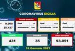 Covid Sicilia, i DATI dagli ospedali: più ricoveri, meno pazienti in Terapia Intensiva. Oltre 90mila vaccini effettuati