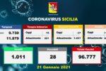 Covid Sicilia, i DATI dagli ospedali: meno ricoveri ma più pazienti in Terapia Intensiva
