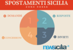 Sicilia Zona Rossa, SPOSTAMENTI: NO anche a visite parenti/amici, le risposte alle vostre domande
