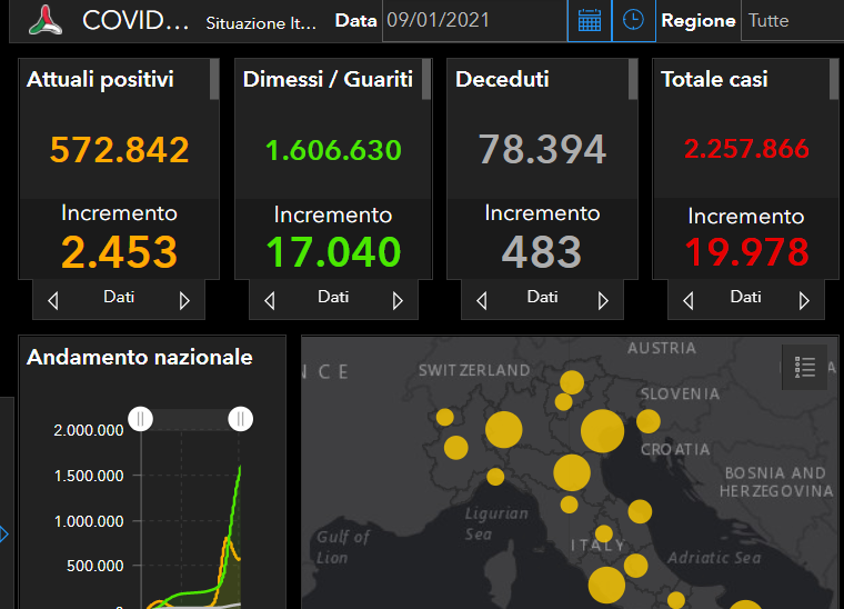 Coronavirus Italia, i dati nazionali dell'ultimo bollettino: 19.978 positivi in più, 17.040 guariti e 483 morti