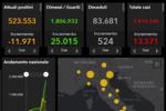 Coronavirus Italia, i DATI nazionali del 20 gennaio: 13.571 positivi, 25.015 guariti e 524 morti