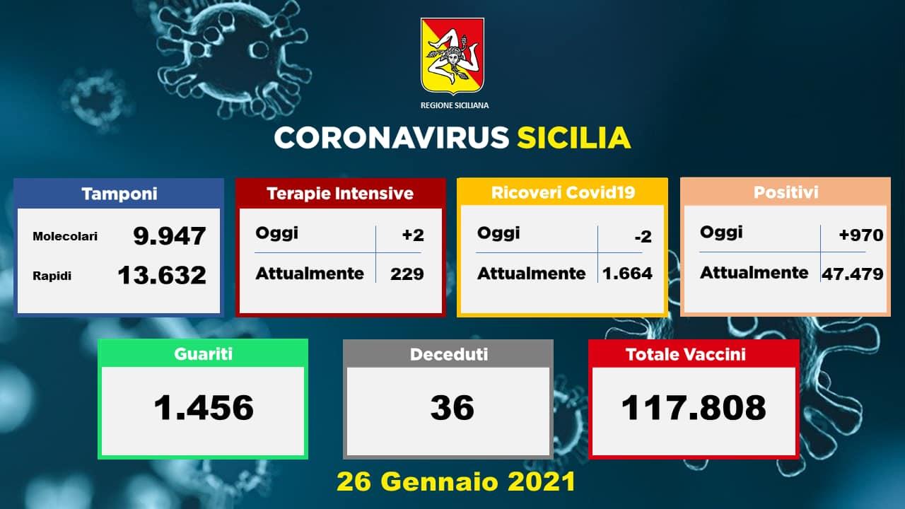 Coronavirus Sicilia, la situazione negli ospedali siciliani: 2 ricoveri in meno ma 2 in più in Terapia Intensiva
