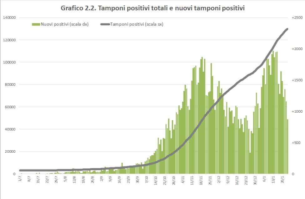 Covid Sicilia, primi segnali di rallentamento: meno positivi ma più ingressi in Terapia Intensiva – IL REPORT