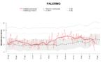 Covid Italia, andamento della mortalità giornaliera – Focus su Palermo, IL REPORT