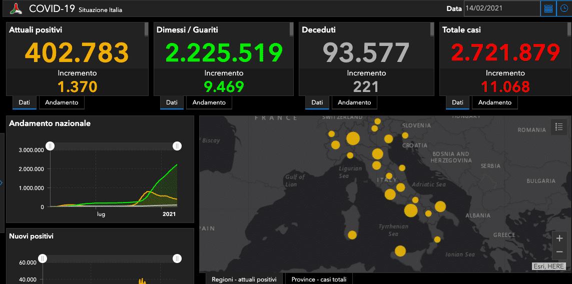 Coronavirus Italia, bollettino del 14 febbraio: 11.068 nuovi casi, 221 morti – I DATI