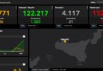 Bollettino Covid Sicilia, DATI 27 febbraio: 518 nuovi casi, 21 morti. Palermo e Catania le province più colpite