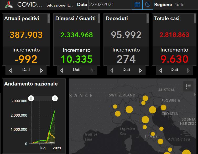 Coronavirus Italia, il bollettino del 22 febbraio: 10.335 guariti, ma ancora 274 vittime – DATI