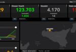Bollettino Covid Sicilia, DATI 2 marzo: 566 nuovi casi, 14 morti. Palermo e Catania le province più colpite