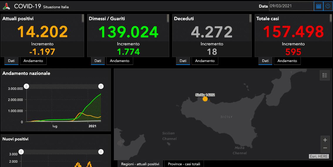 Bollettino Covid Sicilia, DATI 9 marzo: 595 nuovi positivi, 18 morti. Palermo e Catania le più colpite