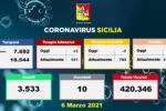 Coronavirus Sicilia, i dati dagli ospedali: meno ricoveri, una persona in più in Terapia Intensiva – REPORT