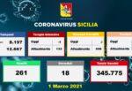 Sicilia, aggiornamento Coronavirus dagli ospedali: ricoveri stabili, uno in meno in Terapia Intensiva – DATI