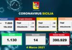 Covid Sicilia, i DATI dagli ospedali oggi: meno ricoveri, un ingresso in più in Terapia Intensiva