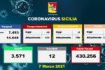 Covid Sicilia, i DATI dagli ospedali oggi: meno ricoveri ma più pazienti in Terapia Intensiva