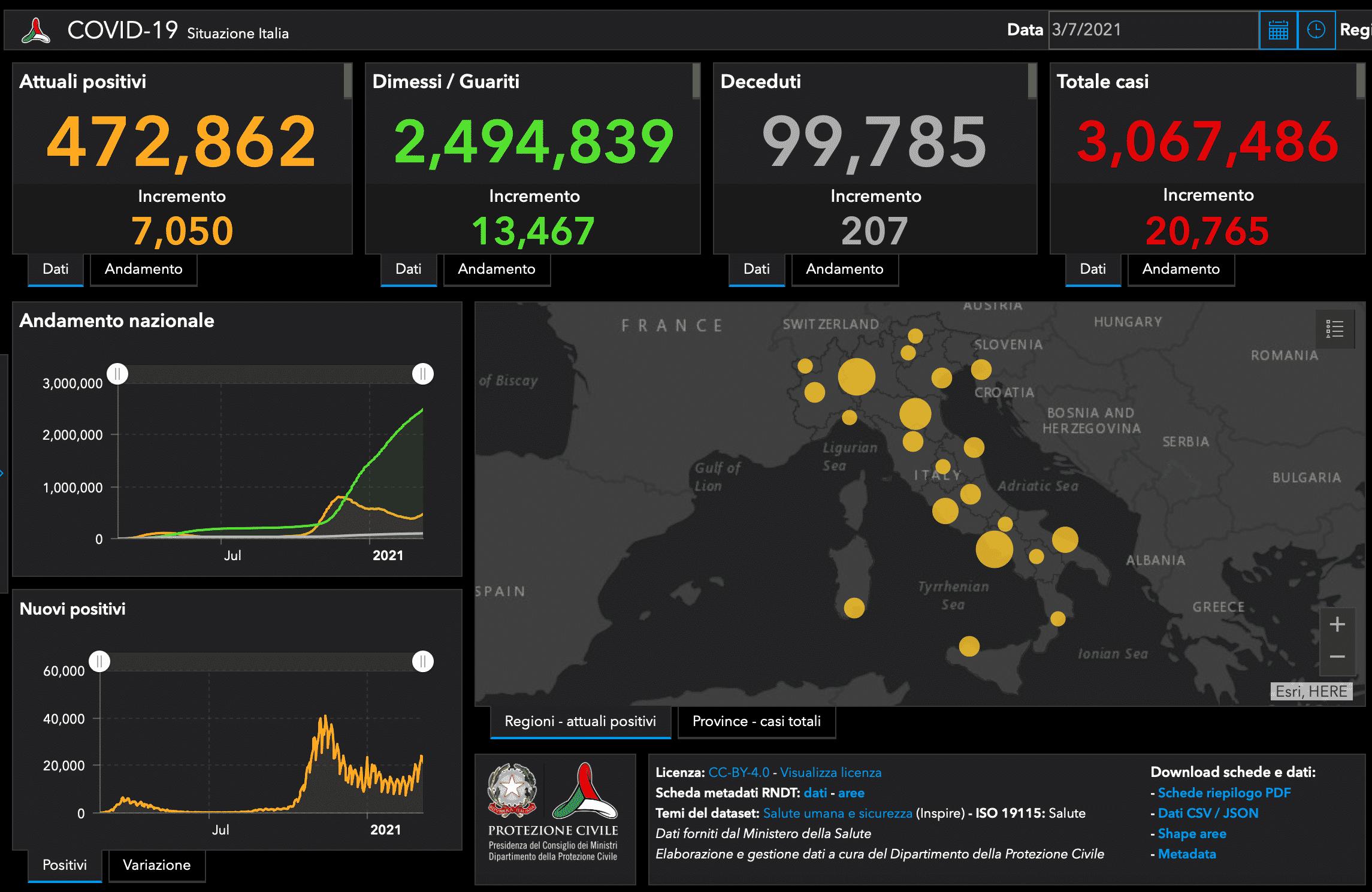Covid in Italia, il bollettino del 7 marzo: 20.765 nuovi casi, 207 morti – I DATI