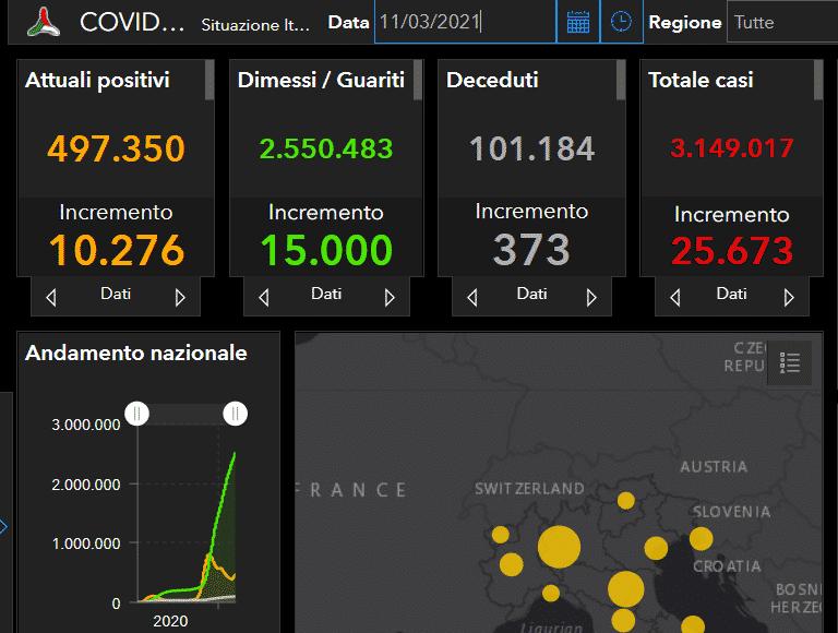Covid Italia, l'aggiornamento nazionale: 25.673 positivi, ancora troppi decessi – DATI