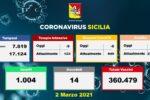 Coronavirus Sicilia, la situazione negli ospedali: 9 ricoveri in meno, anche in Terapia Intensiva
