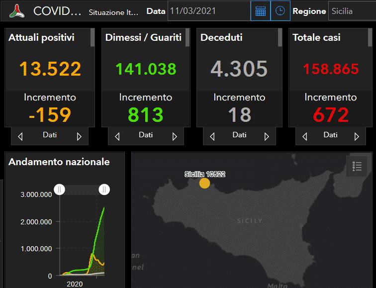 Coronavirus Sicilia, il bollettino dell'11 marzo: 672 nuovi positivi. I DATI provincia per provincia