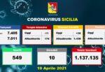 Coronavirus Sicilia, l'aggiornamento dagli ospedali del 19 aprile 2021: ecco i dati su ricoveri e Terapie Intensive