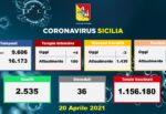 Coronavirus Sicilia, l'aggiornamento dagli ospedali regionali: -3 ricoveri, ma +4 in Terapia Intensiva – DATI