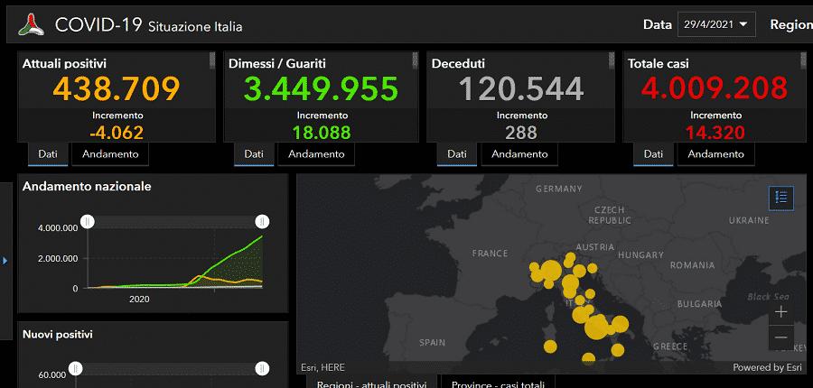 Coronavirus Italia, i DATI del bollettino di oggi: oltre 4 milioni i casi in un anno, 14.320 da ieri – DETTAGLI