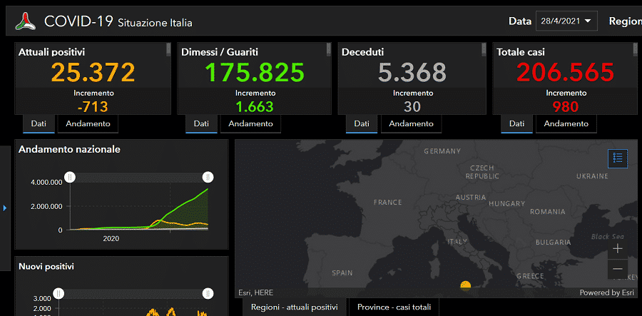 Coronavirus Sicilia, il bollettino di oggi: 980 nuovi positivi, oltre 400 a Catania – i DATI