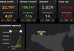 Coronavirus Sicilia, il bollettino del 10 aprile: 1.229 positivi, +14 morti. I DATI provincia per provincia