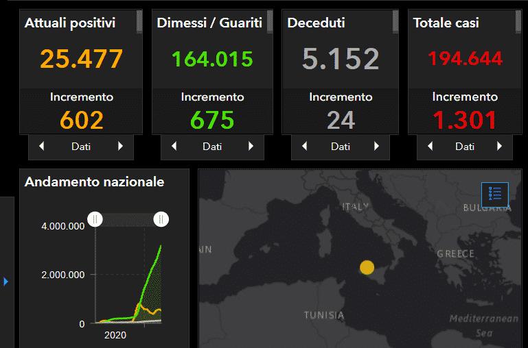 Coronavirus Sicilia, il bollettino del 17 aprile: 1.301 nuovi positivi, Palermo e Catania le più colpite – DATI