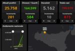 Coronavirus Sicilia, il bollettino del 18 aprile: 875 nuovi positivi, i DATI provincia per provincia