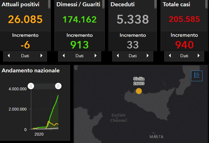 Coronavirus Sicilia, il bollettino del 27 aprile: ancora 940 positivi, Catania e Palermo prime – DATI