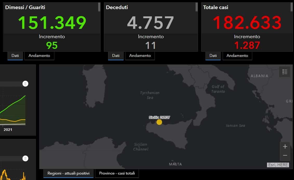 Covid Sicilia, bollettino 8 aprile: 1.287 nuovi positivi, +11 morti nelle ultime 24 ore – I DATI