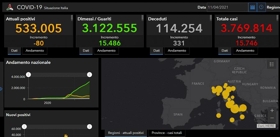 Coronavirus Italia, il bollettino di oggi: +15.746 positivi, 15.486 i guariti e 331 i decessi – I DATI