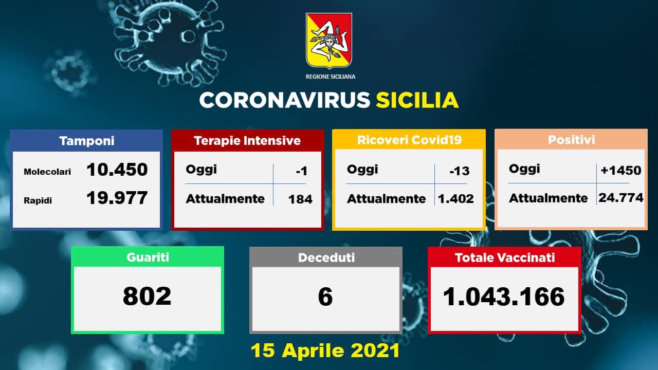 Coronavirus Sicilia, l'aggiornamento dagli ospedali del 15 aprile 2021: meno ricoveri, ma ancora molti positivi