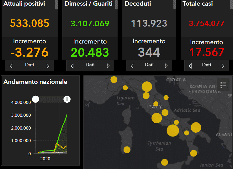 Coronavirus Italia, l'aggiornamento nazionale: 17.567 nuovi casi, ancora troppi decessi – DATI
