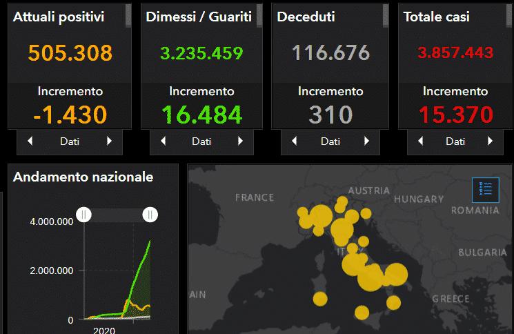 Coronavirus Italia, l'aggiornamento nazionale: +15.370 casi, ancora troppi decessi