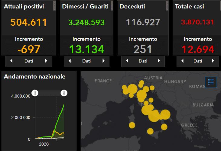 Coronavirus Italia, il DATO nazionale: 12.694 positivi, 13.134 guariti, scende il numero dei decessi