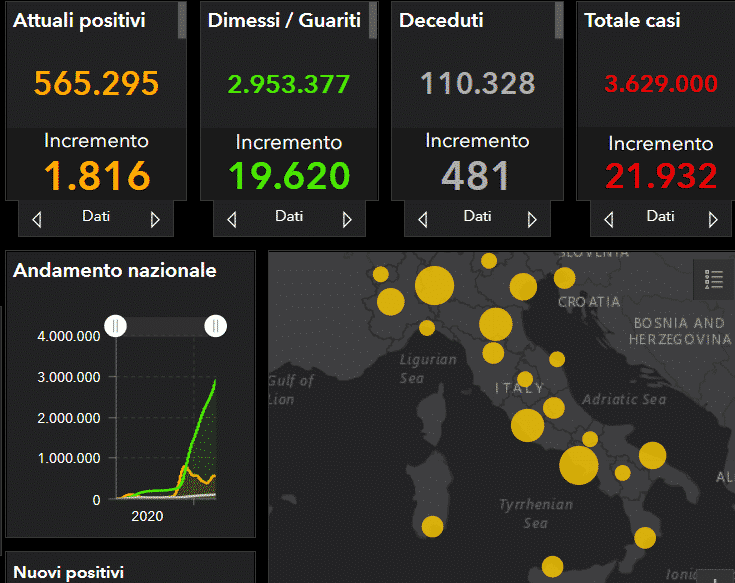 Coronavirus Italia, l'aggiornamento nazionale: +21.932 nuovi casi, ancora troppi decessi – DATI